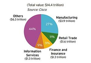 4-Industries-which-will-gain-the-most-from-industrial-internet-of-things.jpg
