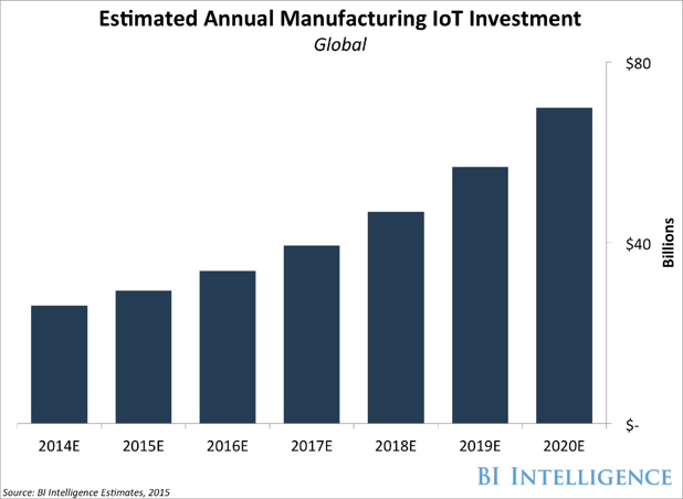 industrial-internet-of-things-in-manufacturing-graph.png